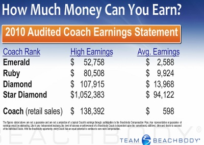 Beachbody Coach Income