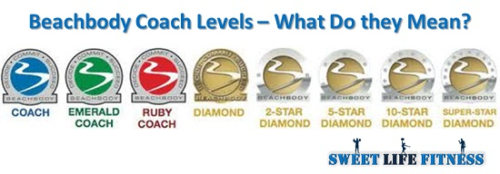 Beachbody Coach Levels