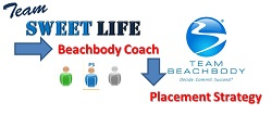 Beachbody Coach Placement Strategy
