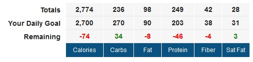 P90X3 Triometrics Nutrition