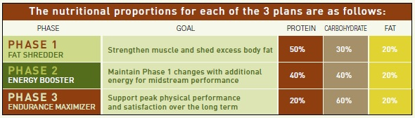 P90X Nutrition Plan Calculator