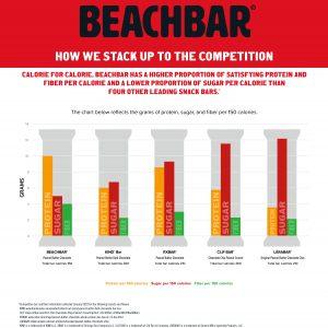 Beachbody Beachbar Review